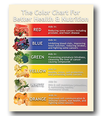 Produce Color Coded Poster For Health Nutrition 22l X 28h